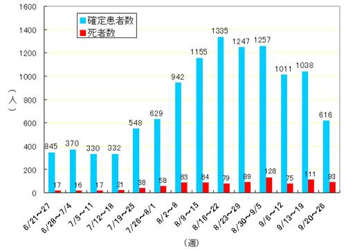 数 死亡 2019 インフルエンザ 日本