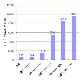 インフルエンザ流行がピークに、ML-flu-DBの報告件数が1万件に ...