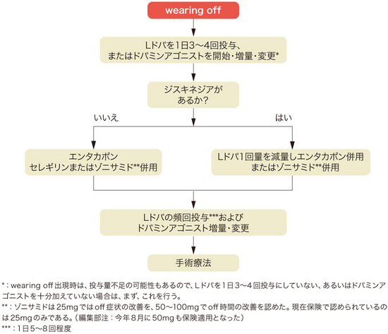 A-1 認知症疾患治療ガイドライン 2010