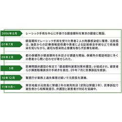 ケース2:銀座眼科事件】レーシ...
