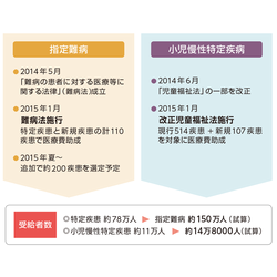 症候群 コステロ コステロ症候群・CFC症候群類縁疾患(平成23年度)