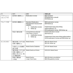 薬剤師の存在意義が問われているのは日本だけじゃない?(2)