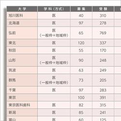 防衛 医大 入試 日程 防衛医科大学校の入試科目・日程なら【スタディサプリ