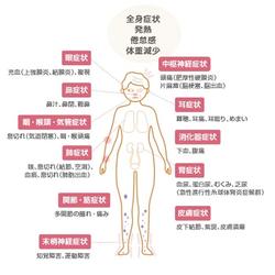 血管炎と肉芽腫を多発的に生じるGPA:日経メディカル