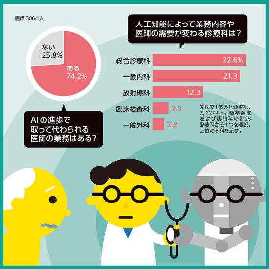 人工知能によって業務内容が変わる診療科は?:日経メディカル