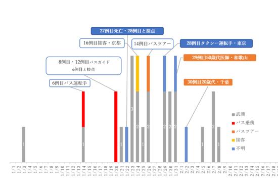 コロナ 日本 国内 新型コロナ日本初感染者はいつ?1例目から21例目(1月から2月)の新型コロナウイルス感染を時系列で振り返り